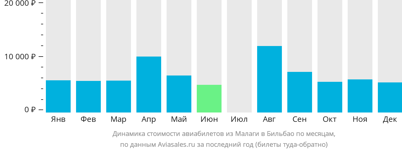 Динамика стоимости авиабилетов из Малаги в Бильбао по месяцам