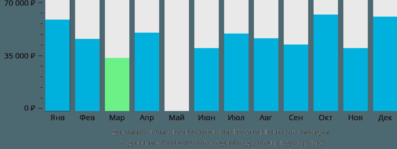 Динамика стоимости авиабилетов из Малаги в Бангкок по месяцам