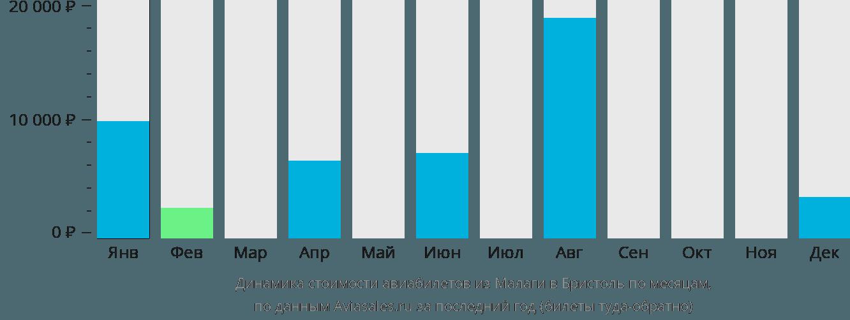 Динамика стоимости авиабилетов из Малаги в Бристоль по месяцам