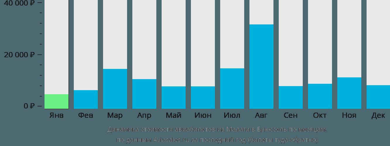 Динамика стоимости авиабилетов из Малаги в Брюссель по месяцам