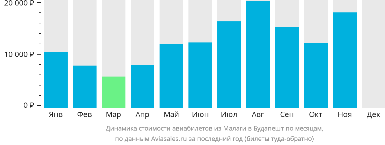 Динамика стоимости авиабилетов из Малаги в Будапешт по месяцам