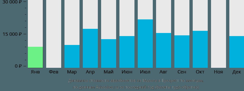 Динамика стоимости авиабилетов из Малаги в Бухарест по месяцам