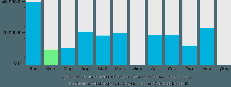 Динамика стоимости авиабилетов из Малаги в Касабланку по месяцам