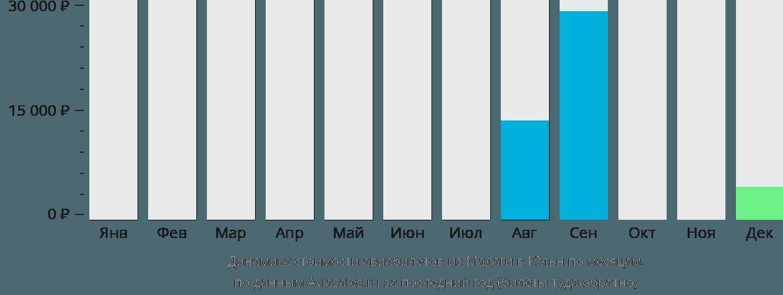 Динамика стоимости авиабилетов из Малаги в Кёльн по месяцам