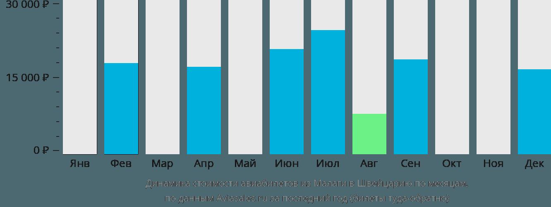 Динамика стоимости авиабилетов из Малаги в Швейцарию по месяцам