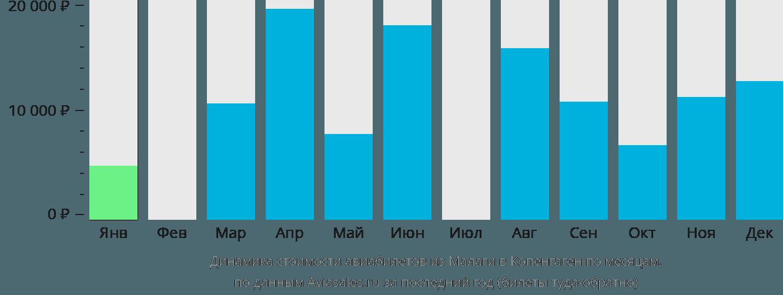 Динамика стоимости авиабилетов из Малаги в Копенгаген по месяцам