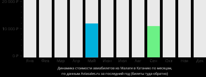 Динамика стоимости авиабилетов из Малаги в Катанию по месяцам