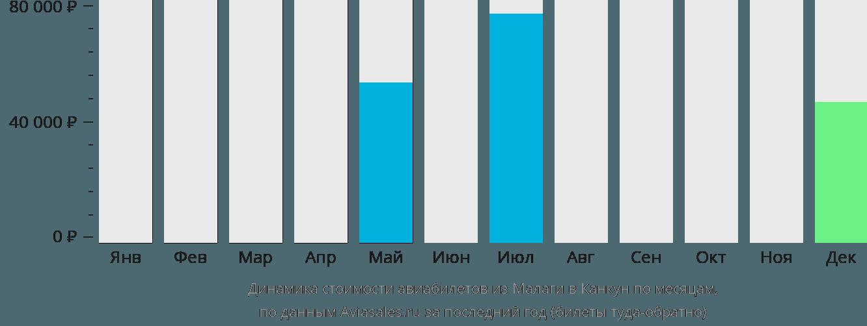Динамика стоимости авиабилетов из Малаги в Канкун по месяцам