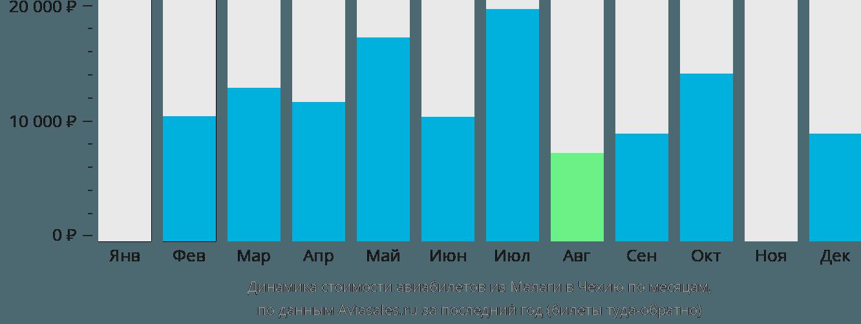 Динамика стоимости авиабилетов из Малаги в Чехию по месяцам