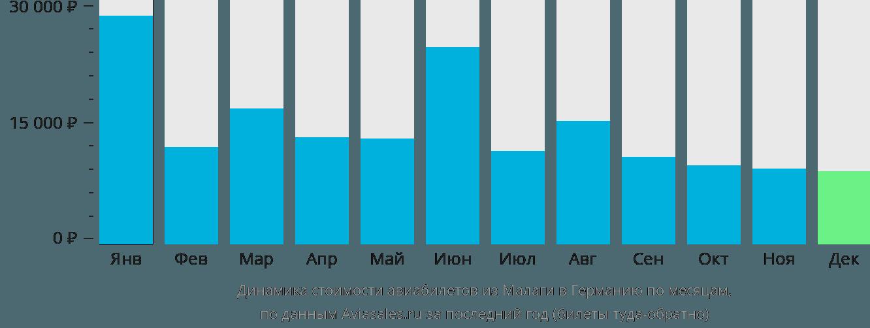 Динамика стоимости авиабилетов из Малаги в Германию по месяцам