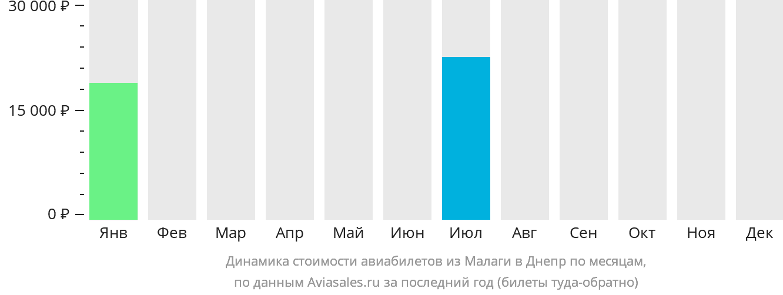 Динамика стоимости авиабилетов из Малаги в Днепр по месяцам