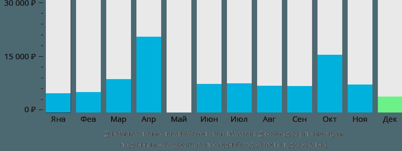 Динамика стоимости авиабилетов из Малаги в Дюссельдорф по месяцам