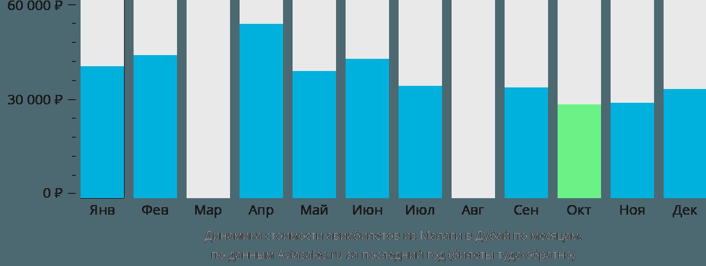 Динамика стоимости авиабилетов из Малаги в Дубай по месяцам