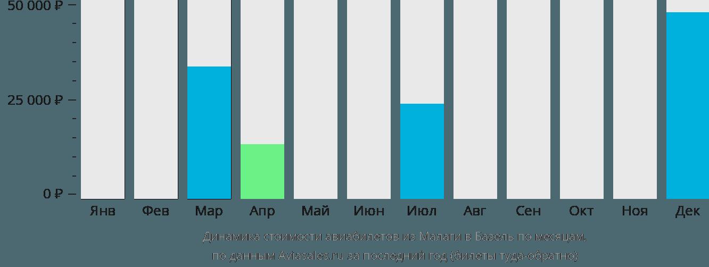 Динамика стоимости авиабилетов из Малаги в Базель по месяцам