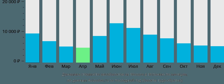 Динамика стоимости авиабилетов из Малаги в Испанию по месяцам
