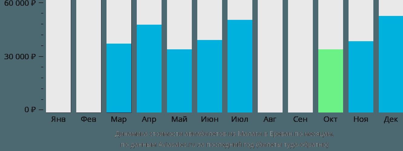 Динамика стоимости авиабилетов из Малаги в Ереван по месяцам