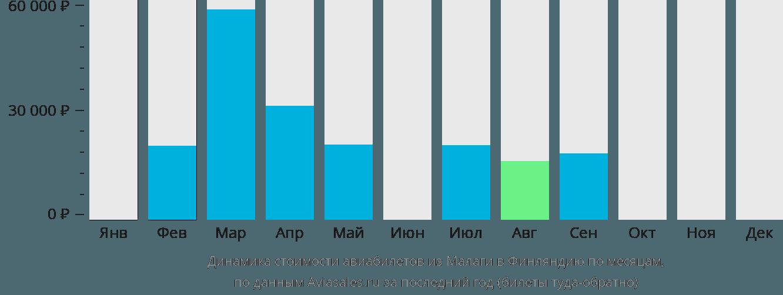 Динамика стоимости авиабилетов из Малаги в Финляндию по месяцам