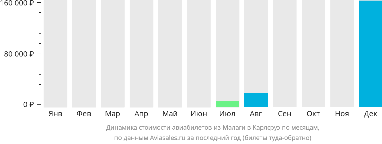 Динамика стоимости авиабилетов из Малаги в Карлсруэ по месяцам