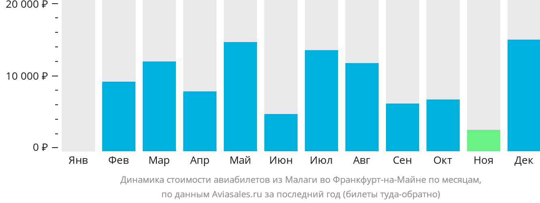 Динамика стоимости авиабилетов из Малаги во Франкфурт-на-Майне по месяцам