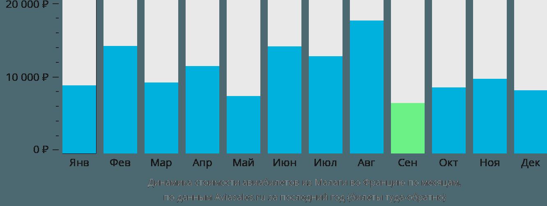 Динамика стоимости авиабилетов из Малаги во Францию по месяцам