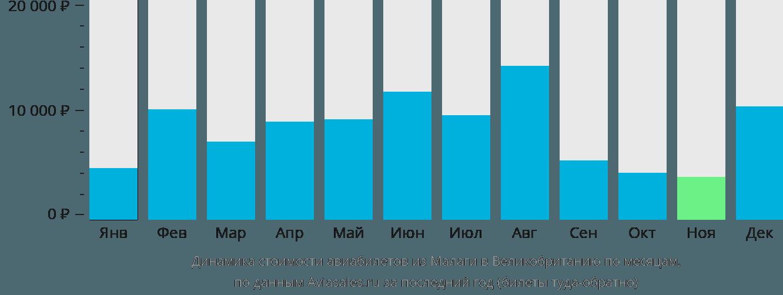 Динамика стоимости авиабилетов из Малаги в Великобританию по месяцам