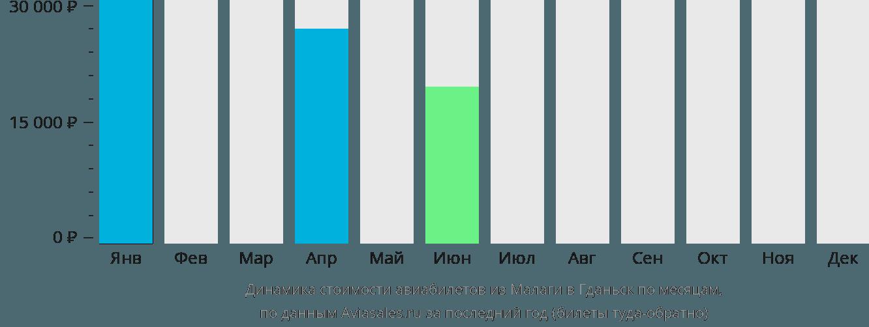 Динамика стоимости авиабилетов из Малаги в Гданьск по месяцам