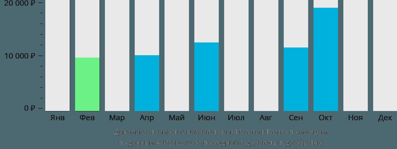 Динамика стоимости авиабилетов из Малаги в Глазго по месяцам
