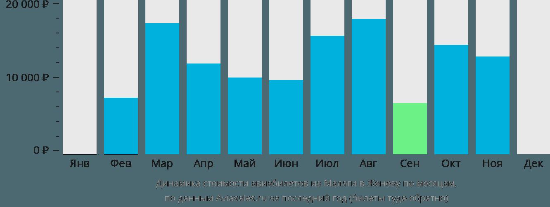 Динамика стоимости авиабилетов из Малаги в Женеву по месяцам