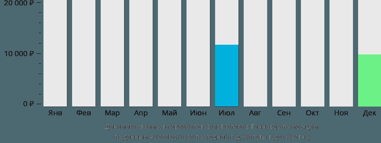 Динамика стоимости авиабилетов из Малаги в Ганновер по месяцам