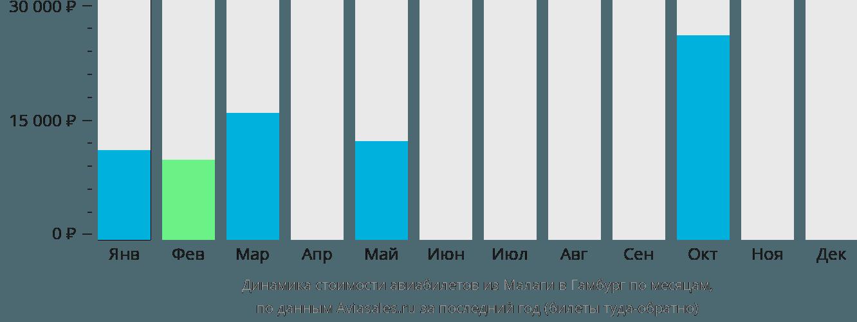 Динамика стоимости авиабилетов из Малаги в Гамбург по месяцам
