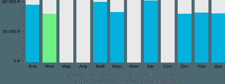 Динамика стоимости авиабилетов из Малаги в Гавану по месяцам