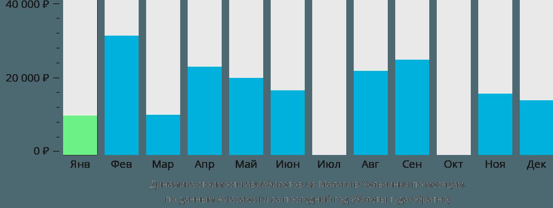 Динамика стоимости авиабилетов из Малаги в Хельсинки по месяцам