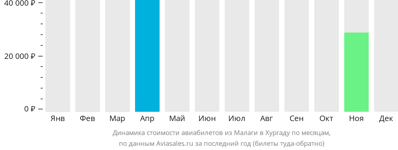 Динамика стоимости авиабилетов из Малаги в Хургаду по месяцам