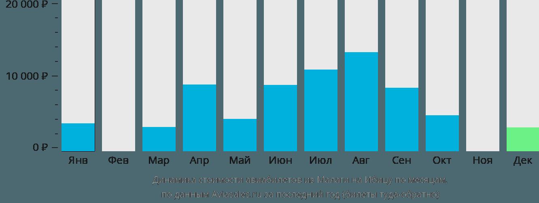Динамика стоимости авиабилетов из Малаги на Ибицу по месяцам