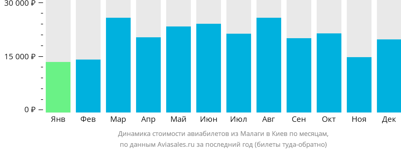 Динамика стоимости авиабилетов из Малаги в Киев по месяцам