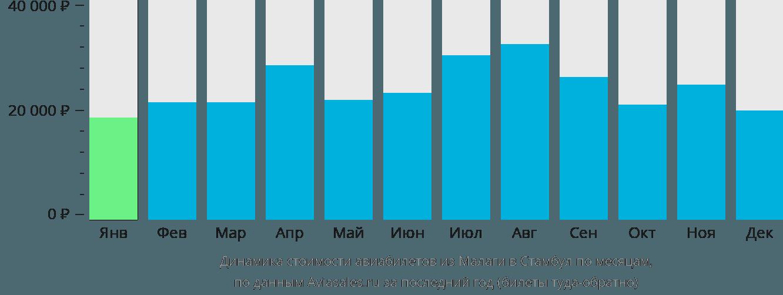 Динамика стоимости авиабилетов из Малаги в Стамбул по месяцам