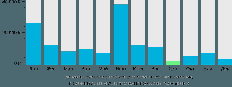 Динамика стоимости авиабилетов из Малаги в Италию по месяцам
