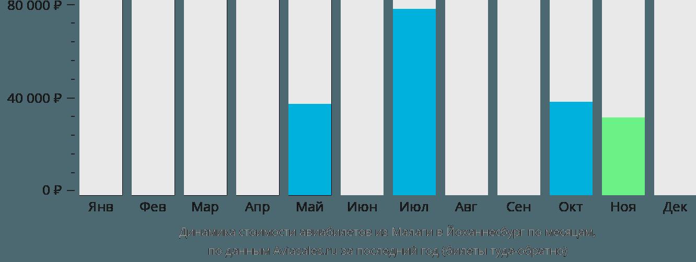 Динамика стоимости авиабилетов из Малаги в Йоханнесбург по месяцам