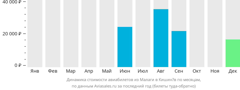 Динамика стоимости авиабилетов из Малаги в Кишинёв по месяцам