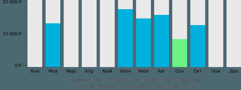Динамика стоимости авиабилетов из Малаги в Краков по месяцам