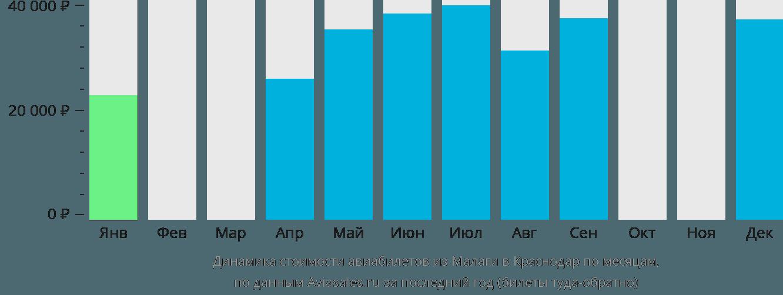 Динамика стоимости авиабилетов из Малаги в Краснодар по месяцам
