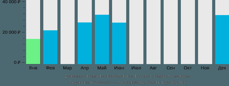 Динамика стоимости авиабилетов из Малаги в Самару по месяцам