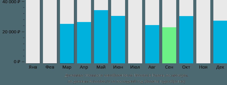 Динамика стоимости авиабилетов из Малаги в Казань по месяцам