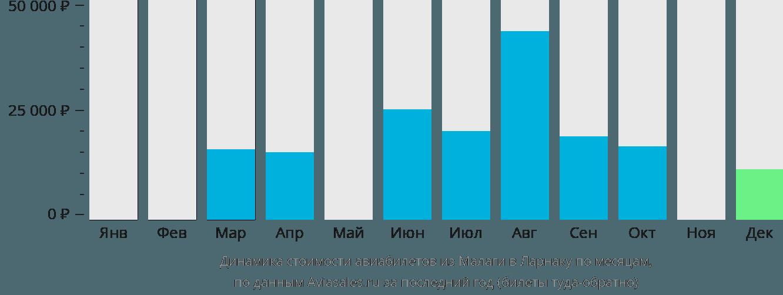 Динамика стоимости авиабилетов из Малаги в Ларнаку по месяцам