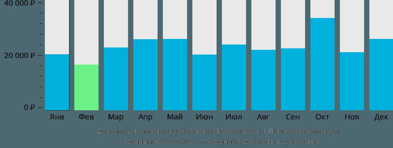 Динамика стоимости авиабилетов из Малаги в Санкт-Петербург по месяцам