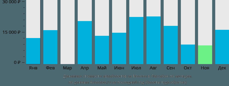 Динамика стоимости авиабилетов из Малаги в Лиссабон по месяцам