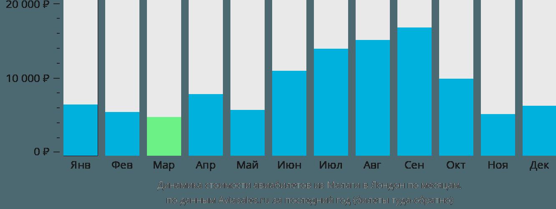 Динамика стоимости авиабилетов из Малаги в Лондон по месяцам