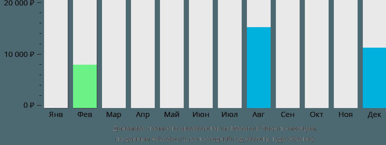 Динамика стоимости авиабилетов из Малаги в Лион по месяцам