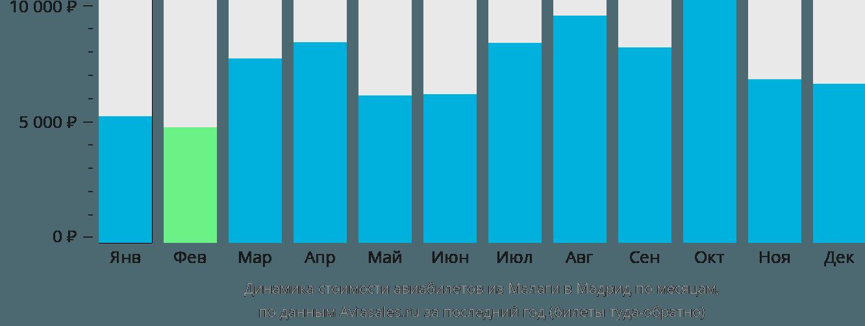 Динамика стоимости авиабилетов из Малаги в Мадрид по месяцам