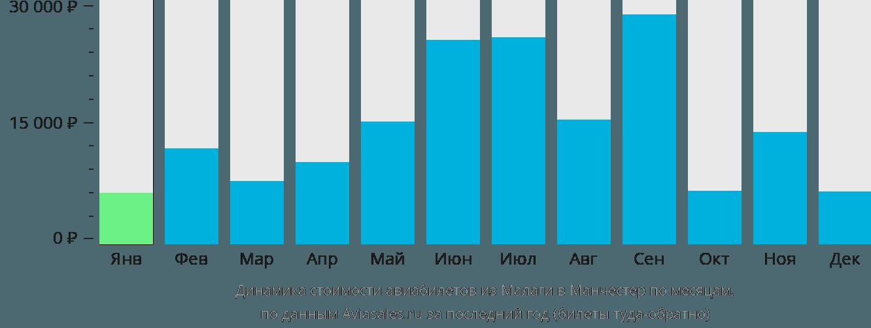 Динамика стоимости авиабилетов из Малаги в Манчестер по месяцам